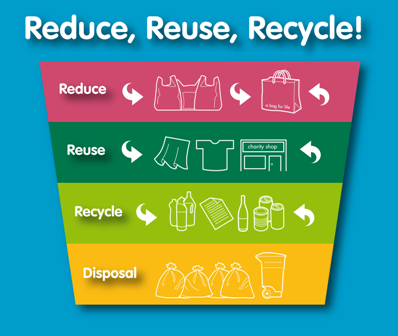Reduce, Reuse, & Recycle Program | Patterson, CA ...