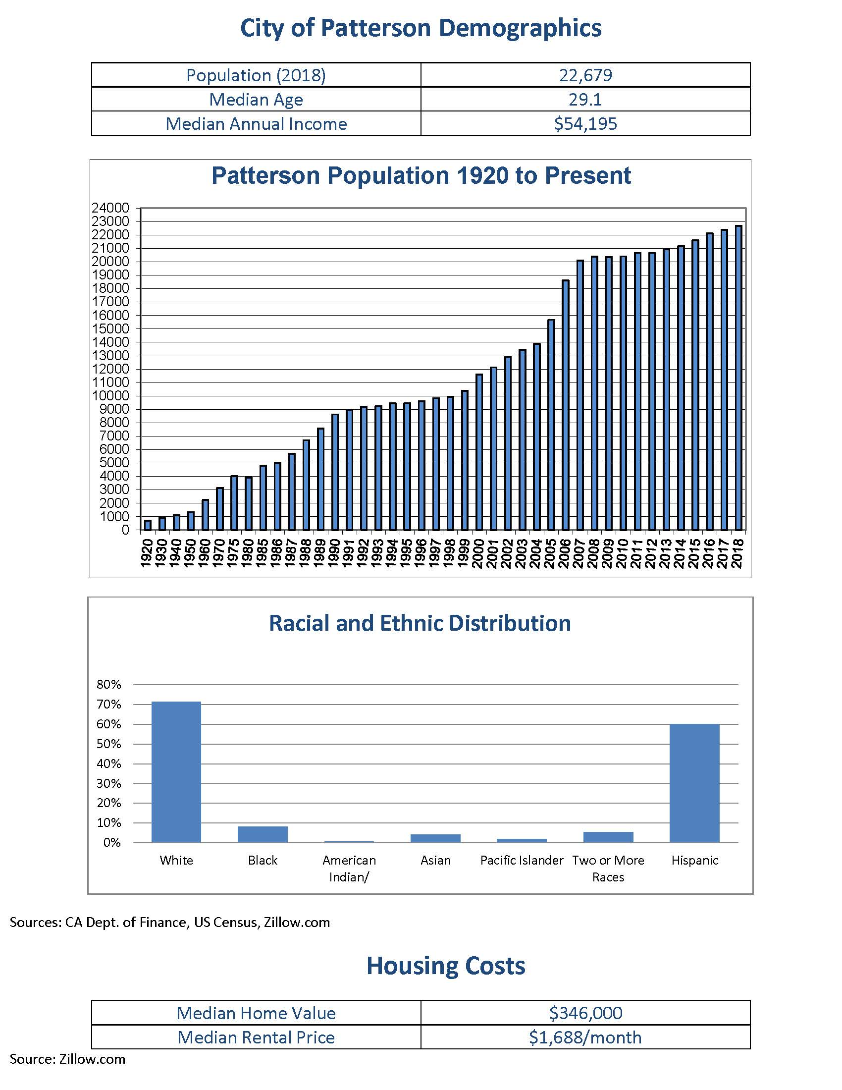 City of Patterson Demographics 2018