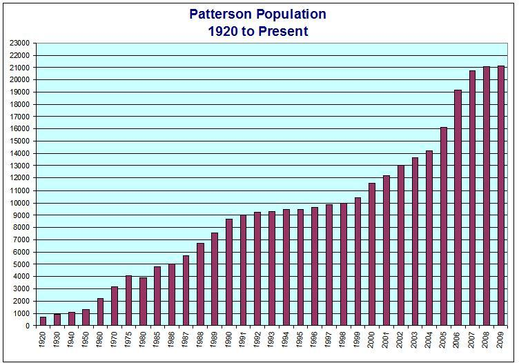 Patterson Population - 1920 to Present